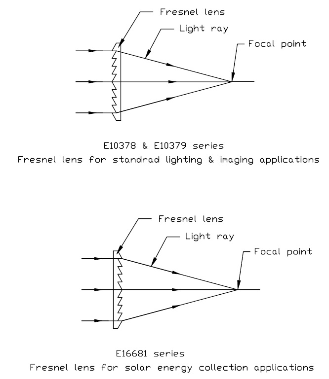 AWI Industries Fresnel Definition
